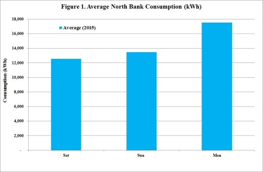 Figure 1 Average NB Consumption 2015