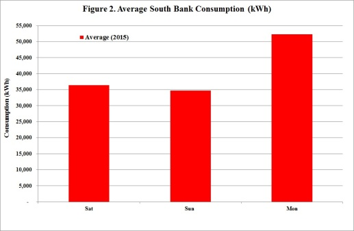 Figure 2 Average SB Consumption 2015