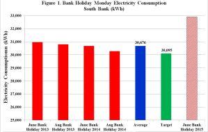 Figure 1 SB After June Bank Holiday weekend 2015