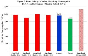 Figure 2 NB After June Bank Holiday weekend 2015